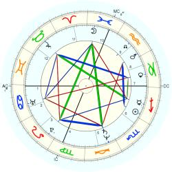Birth Defect: Autistic 12321 - natal chart (Placidus)