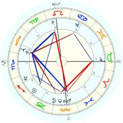 Child Abuser 12334 - natal chart (Placidus)
