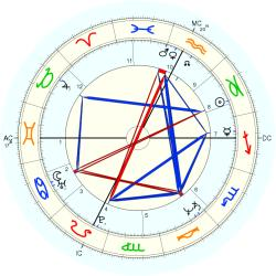 Jean-Pierre Rives - natal chart (Placidus)