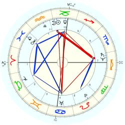 Chris D. - natal chart (Placidus)