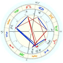 Overweight 12365 - natal chart (Placidus)