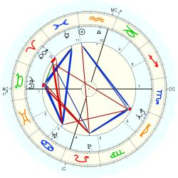 Ross Stoutenborough - natal chart (Placidus)