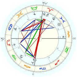 Catherine Bach - natal chart (Placidus)