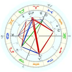 Twins 1953/3/11  No.1 12385 - natal chart (Placidus)