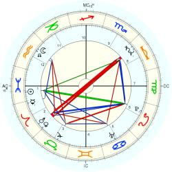 Birth Defect: Sexual 12387 - natal chart (Placidus)