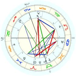Kirk Odean Oakes - natal chart (Placidus)