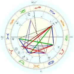 Patti Catalano - natal chart (Placidus)
