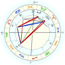 Catholic celibate 12404 - natal chart (Placidus)