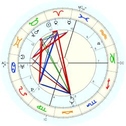 Medical: Cancer 12406 - natal chart (Placidus)