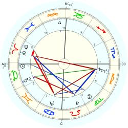 Overweight 12412 - natal chart (Placidus)