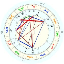 Child Actor 12420 - natal chart (Placidus)