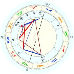 Medical: Chiropractor 12421 - natal chart (Placidus)