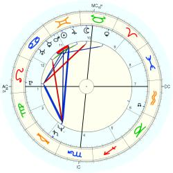 Child Actor 12435 - natal chart (Placidus)