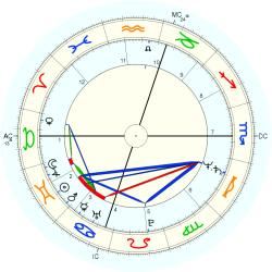 Down's Syndrome 12437 - natal chart (Placidus)