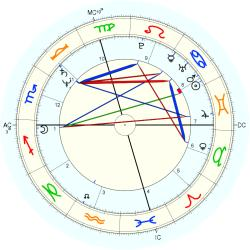 UFO Sighting 12445 - natal chart (Placidus)