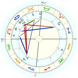 Down's Syndrome 12449 - natal chart (Placidus)