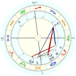 Out of Body 12450 - natal chart (Placidus)