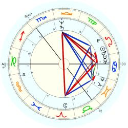 UFO Sighting 12459 - natal chart (Placidus)