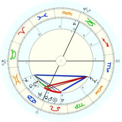 UFO Sighting 12466 - natal chart (Placidus)