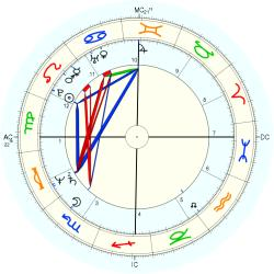 Therapist: Counselor 12474 - natal chart (Placidus)