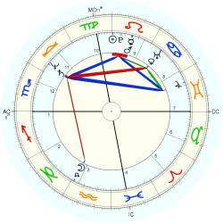 Drug Abuse 12479 - natal chart (Placidus)