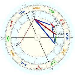 Medical: Cancer 12480 - natal chart (Placidus)