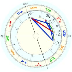 Down's Syndrome 12482 - natal chart (Placidus)