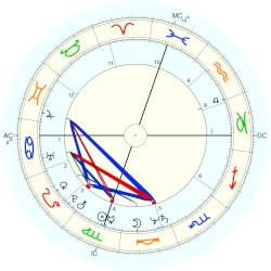 Amy Irving - natal chart (Placidus)
