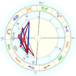 Taryn Power - natal chart (Placidus)