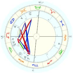 Heather Watts - natal chart (Placidus)