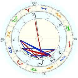 Overweight 12509 - natal chart (Placidus)