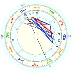 Waitress 12532 - natal chart (Placidus)