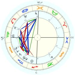 Lucky: Lottery 12536 - natal chart (Placidus)