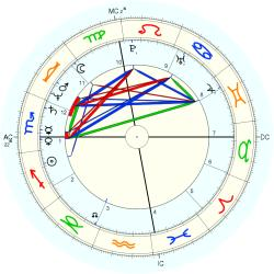 June Pointer - natal chart (Placidus)