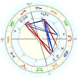 House Painter 12547 - natal chart (Placidus)