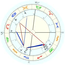 UFO Sighting 12559 - natal chart (Placidus)
