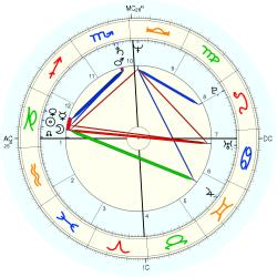 Overweight 12560 - natal chart (Placidus)