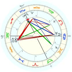 Gifted Child 12564 - natal chart (Placidus)