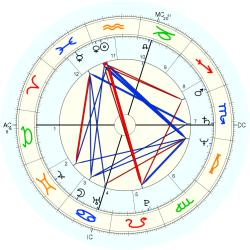 Gifted Child 12577 - natal chart (Placidus)