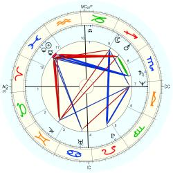 UFO Sighting 12588 - natal chart (Placidus)