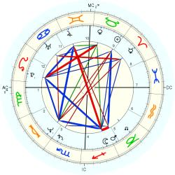 UFO Sighting 12623 - natal chart (Placidus)