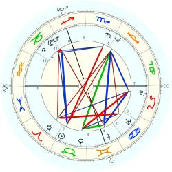Ray Burns - natal chart (Placidus)