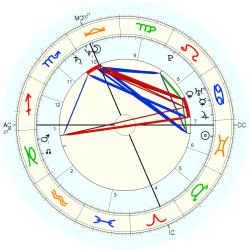 Clerical 12644 - natal chart (Placidus)