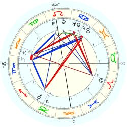 Therapist 12656 - natal chart (Placidus)