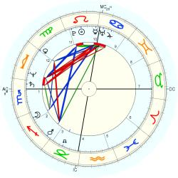 Overweight 12683 - natal chart (Placidus)