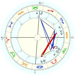 UFO Sighting 12693 - natal chart (Placidus)
