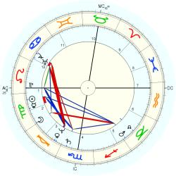 UFO Sighting 12695 - natal chart (Placidus)
