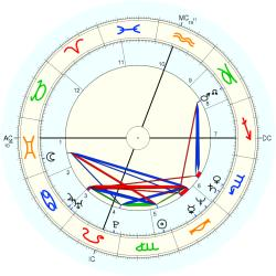 UFO Sighting 12708 - natal chart (Placidus)