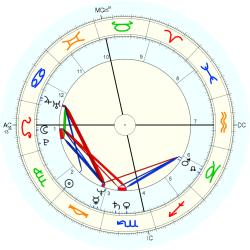 Overweight 12714 - natal chart (Placidus)