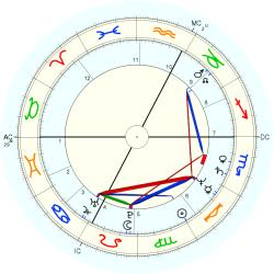 UFO Sighting 12715 - natal chart (Placidus)